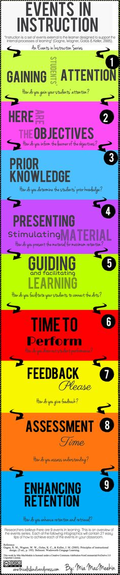 Nine Events in Instruction ---- infographic series based on the nine (9) events of learning.  WAITING on the actual series for all of the tips.