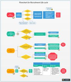 Flowchart for Recruitment Life Cycle. A Full Life-Cycle Recruiter manages the entire recruitment process, initiating it by posting a job, procuring and screening candidate resumes, interviewing candidates, and extending formal offers of employment. Recruitment Plan, Recruitment Agencies, Software Architecture Diagram, Business Process Mapping, Process Flow Diagram, Enterprise System, Employer Branding, Process Improvement, Hiring Process
