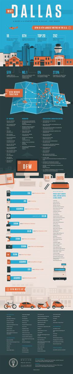 #Infograph showing my Dallas-Ft. Worth's the Silicon Valley for startups and entrepreneurs.