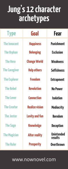 Jung's 12 character archetypes - learn more about writing great characters.