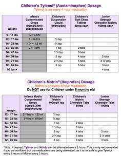 Dosing Chart For Infants Toddlers Children For Tylenol And