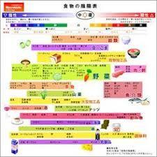 「五行図」の画像検索結果 Medical Anatomy, Chinese Medicine, Healthy Cooking, Diet Recipes, Health Care, Life Hacks, Infographic, Health And Beauty, Health Fitness