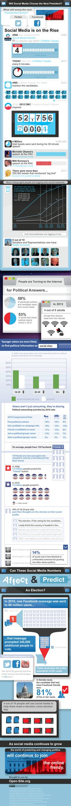 Great Infograph on the use of Social Media in the 2012 Presidential Election! Social Media Channels, Social Media Tips, Social Networks, 2012 Election, Presidential Election, Online Marketing, Social Media Marketing, Political Junkie, Ecommerce