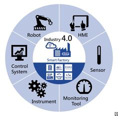 Automation Industry: Industry 4.0 Challenges and Solutions for Storage Devices - Embedded Computing Design