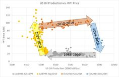 US Oil Production vs. WTI Price (1986-2016)