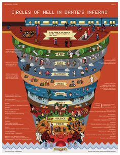 Circles of hell in dante's inferno