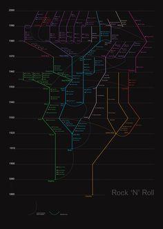 Rock 'N' Roll timeline