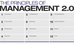 Hackathon update & navigator tool featuring organizations already using Management 2.0 principles | Management Innovation eXchange