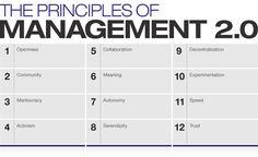 Hackathon update & navigator tool featuring organizations already using Management 2.0 principles   Management Innovation eXchange