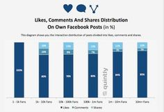 Likes Comments and Shares Distribution on Facebook