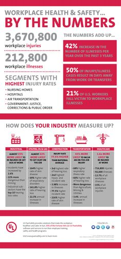 Workplace Safety Infographic