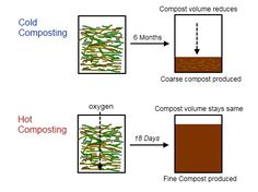 hot cold composting