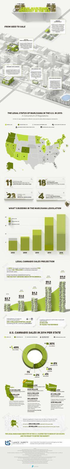 42 Best Weed images in 2018 | Hemp, Cannabis, Garden