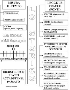 STORIA :: Maestro-Cris History For Kids, Italian Language, Learning Italian, Teaching History, Primary School, Ancient History, Pixel Art, Worksheets, Back To School
