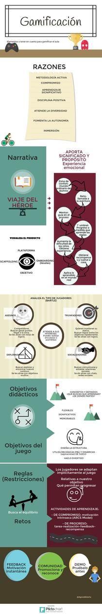 Gamificación | Piktochart #gamificaMOOC Infographic Editor @agorabierta