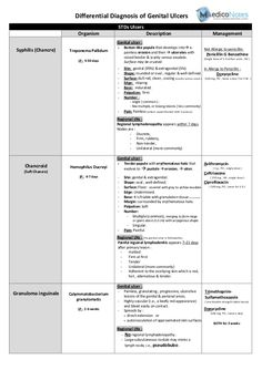Differential Diagnosis of Genital Ulcer Organism Syphilis (Chancre) Treponema Pallidum IP : 9-90 days Chancroid (Soft Chan...