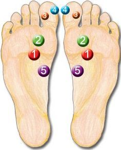 I would love a foot massage right about now! This covers 5 Reflexology points that are found to be very powerful in this wonderful world of Reflexology. I have given a quick description. Reflexology Points, Reflexology Massage, Acupressure Points, Foot Massage, Acupressure Treatment, Acupuncture Points, Meridian Massage, Massage Oil, Power Points