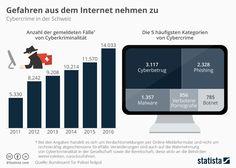 #DocGoy: Gefahren im Internet, Nachrichten mobile, Jobwechs...  http://blog.twitt-erfolg.de/2017/04/gefahren-im-internet-nachrichten-mobile.html