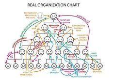 Zo ziet de organisatiestructuur er werkelijk uit: pic.twitter.com/jDV6db31hi Via @RonvanderJagt