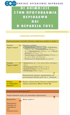 Norocin© - Αντιμετώπιση Κυστίτιδας