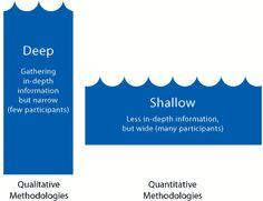 Qualitative methods sampling