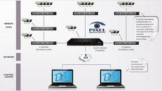 SCATI, empresa especializada em soluções inteligentes de segurança, lança sua nova gama de plataf...
