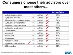 Would you? 75% of consumers would give up favorite TV show to keep their financial adviser.http://tinyurl.com/pnoufct