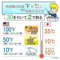 英語圏の天気予報で見かける「°F(華氏)」の気温を「°C(摂氏)」にざっくり 直すには、30を引いて 2で割ってみて! 60°Fだと15°C (正確には15.6°C)30°Fだと0°C (正確には-1.1°C)です。