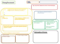 Fiche de remplacement Blog, Journal, Index Cards, Learning, Organization, Tools, Arts Plastiques, Billboard, Blogging