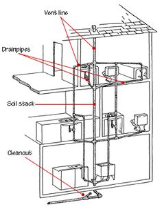 plumbing diagram  plumbing diagram bathrooms