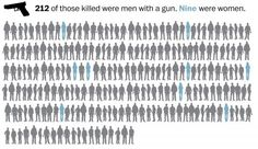 5/31/15 Fatal police shootings in 2015 approaching 400 nationwide - The Washington Post | The three are among at least 385 people shot and killed by police nationwide during the first five months of this year, more than two a day, according to a Washington Post analysis. That is more than twice the rate of fatal police shootings tallied by the federal government over the past decade, a count that officials concede is incomplete.