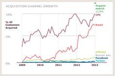 Neukunden-Akqise mit E-Mail-Marketing wird immer beliebter