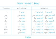 When talking about the past, the to be verb changes its form again. This is how it looks with the different subject pronouns. #esl #verb #tobe #kids #conjugation #worksheet #printable #teaching #grammar #past