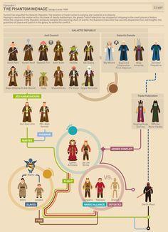 Star Wars, ep. 1 The Phantom Menace. Infographic