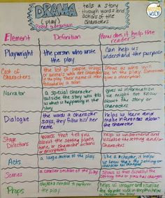 Structures and elements of dramas and plays. Anchor chart and freebie for students to record the structure's purpose in the text.
