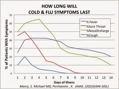 Cold Symptoms Breakdown- what you need to know Upper Respiratory Infection, Sinus Infection, Fever And Sore Throat, Physician Assistant Programs, What Is Asthma, Cold Symptoms, Urgent Care, Trouble Sleeping, Runny Nose