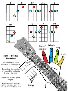 Ukulele color chart. Available in color, black and white, and blank.