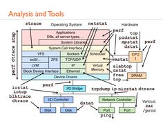 Linux Performance Analysis and Tools: Brendan Gregg's Talk at SCaLE Computer Engineering, Electronic Engineering, Computer Programming, Computer Science, Data Science, Modelo Osi, Virtual Memory, Linux Operating System, New Years Traditions