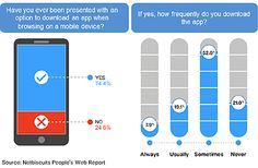 Mobile Web vs. mobile app: substitute or complement?