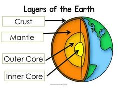 Layers of the Earth Diagram a freebie from montessorikiwi: crust, mantle, outer core and inner core Montessori Science, Montessori Elementary, Teaching Science, Upper Elementary, Primary School Curriculum, Homeschool, Flash Card Template, Outer Core, Nature Story