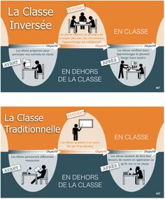 La classe inversée / Pédagogie inversée French Classroom, Flipped Classroom, Classroom Ideas, Flags Europe, Web 2.0, Learning Techniques, Blended Learning, Deep Learning, Instructional Design