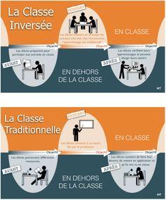 Quand on évoque la classe inversée et la pédagogie inversée. #apprentissage #pédagogie