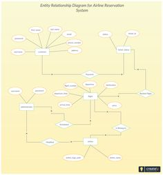 entity relationship diagram maker online 76 best entity relationship diagram templates images in ...