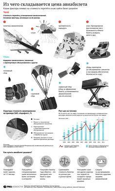 Из чего складывается цена авиабилета | РИА Новости