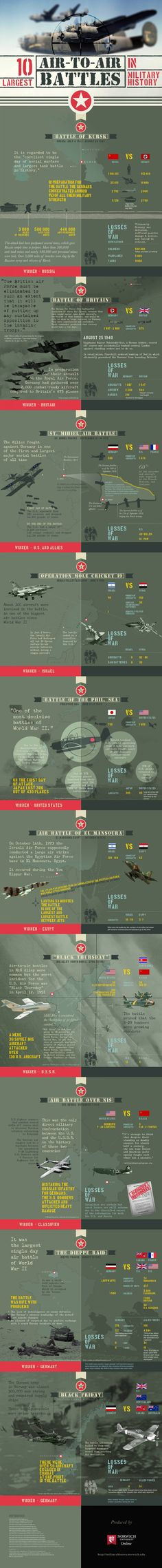 Ten Largest Air to Air Battles in Military History 1600W EditedVersion