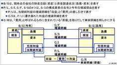 会計(基礎編)_財務諸表の相関関係