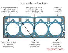 some of the ways cylinder head gaskets fail - US Trailer will buy used trailers in any condition to or from you. Contact USTrailer and let us rent your trailer. Click to http://USTrailer.com or Call 816-795-8484