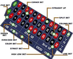 Best roulette bets, odds and table layouts Vegas Casino, Casino Night, Casino Party, Casino Games, Win Casino, Play Casino, Play Roulette, Roulette Table, Online Roulette