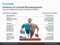 Social Business Weakling vs Social Business Triathlete