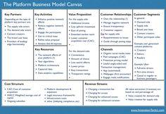 10 Best Business Canvas Model Images Business Canvas Business Business Model Canvas